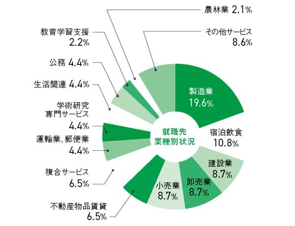 bioenvironmental_pie chart.png