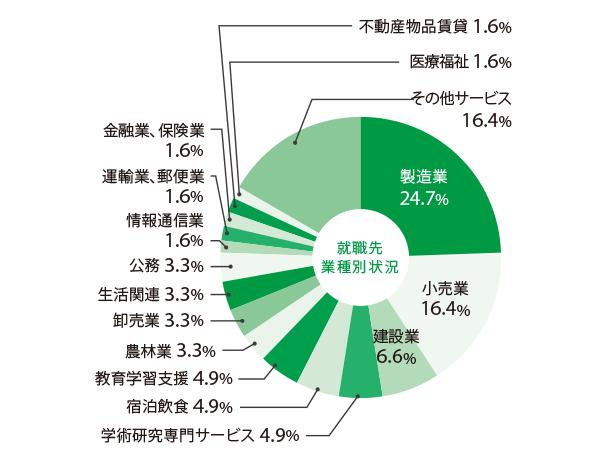bioscience_pie chart.png