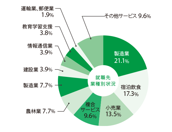 agriculture_pie chart.png