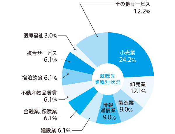 psychology_pie chart.png