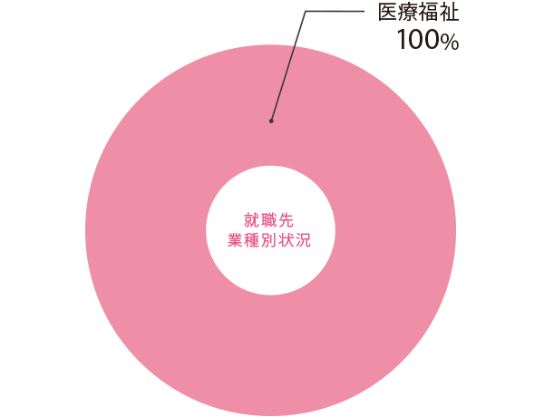 nursing_pie chart.png